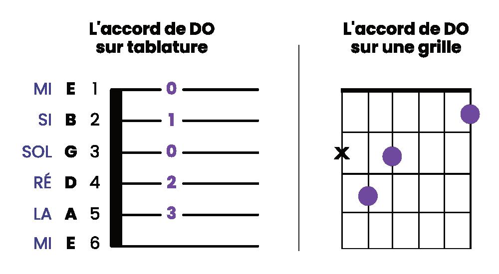 Comment lire une tablature de guitare 3