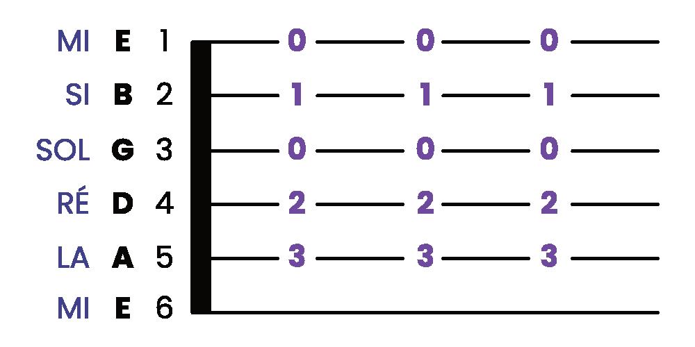 Comment lire une tablature de guitare 4.1